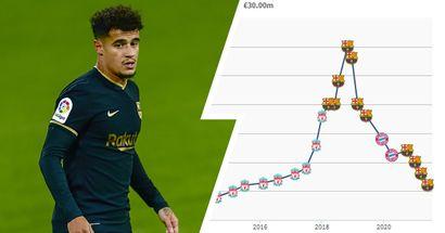 Le prix du marché de Coutinho en baisse de 80% car il vaut actuellement 30 millions d'euros