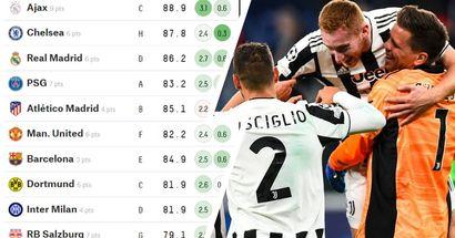 La Juventus arriverà in finale di Champions? Un supercomputer predice le chances dei bianconeri