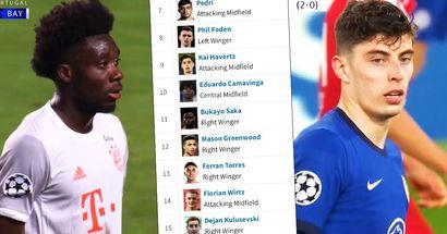 Die Namen der teuersten Teenager im Fußball wurden enthüllt und eingestuft - Felix, Davies, de Ligt nicht in der Top-3