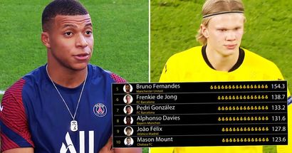 Top 10 most valuable players in Europe have been revealed – Kylian Mbappe no longer included