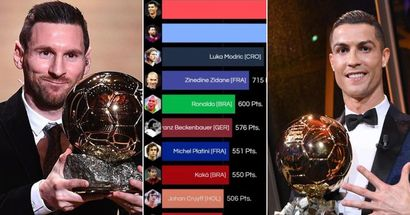 Most Ballon'Or points won in history: Cristiano ahead of Messi in top 10 list