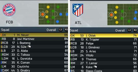 Welches Rating hatten heutige Top-Spieler bei FIFA 14?