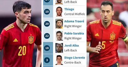 Pedri in top 5 most expensive footballers in Spain squad for Euro 2020, Busquets almost bottom