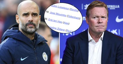 Top 50 managers right now ranked: Koeman 47th