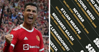 Cristiano Ronaldo named highest-paid football player in the world
