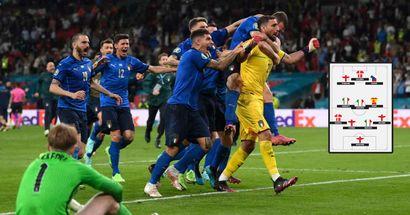 La Top XI di EURO 2020 in base alle statistiche: l'Italia vince e convince, ma solo 3 Azzurri vengono premiati